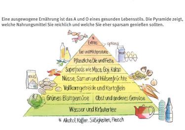 Ernährungspyramide und Basics zur gesunden Ernährung